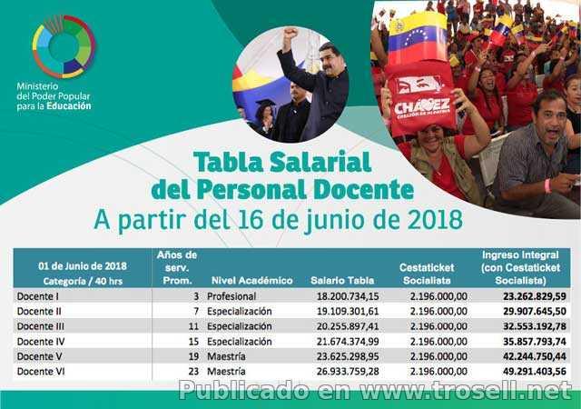 TABULADOR OFICIAL DOCENTES, ADMINISTRATIVOS Y OBREROS SEPTIEMBRE 2018 Ministerio de Educacion de Venezuela